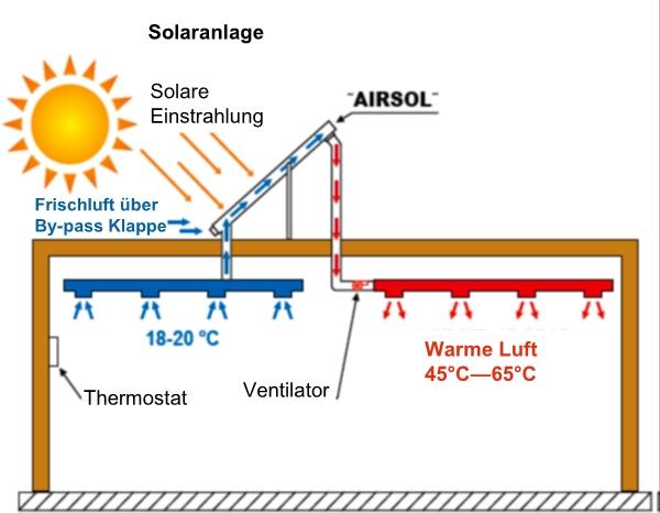AIR-SOL 35 für Gewerbebauten und Hallen